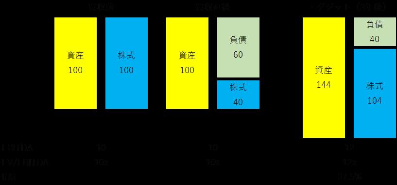 LBO-利益の源泉-複合要因
