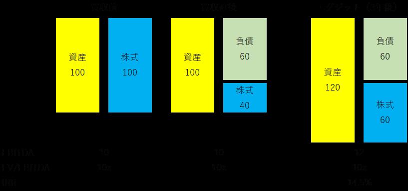 LBO-収益の経路-2